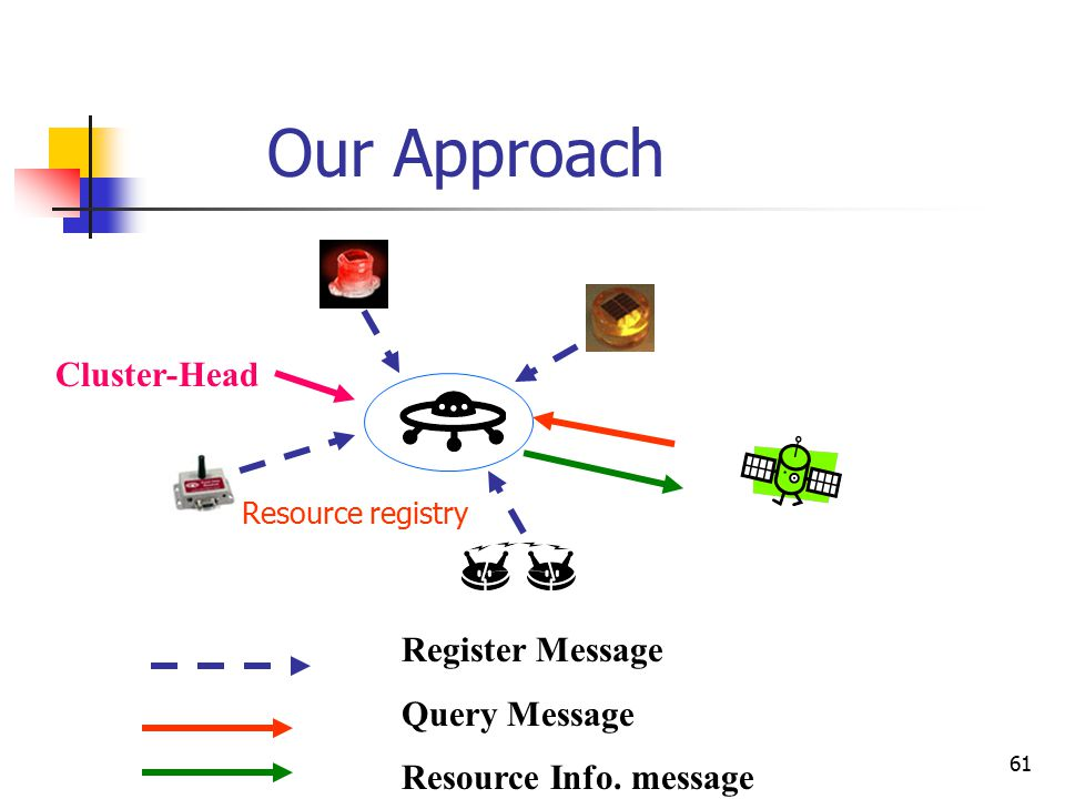 61 Our Approach Register Message Query Message Resource Info. message Cluster-Head Resource registry