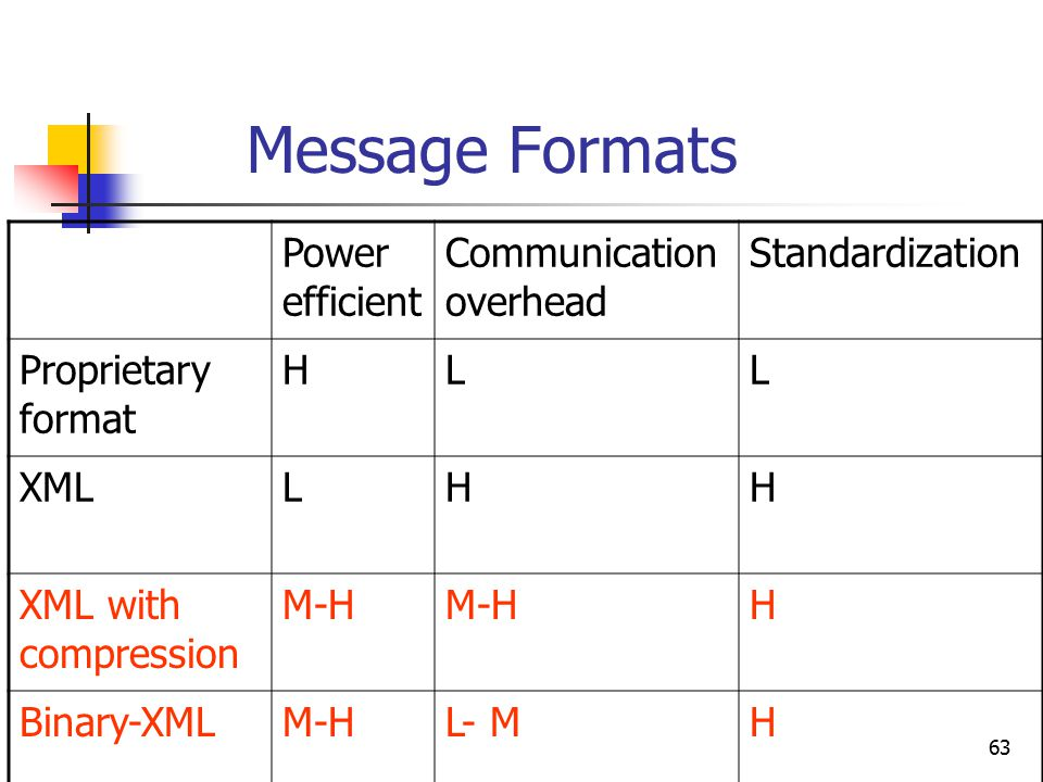 63 Message Formats Power efficient Communication overhead Standardization Proprietary format HLL XMLLHH XML with compression M-H H Binary-XMLM-HL- MH