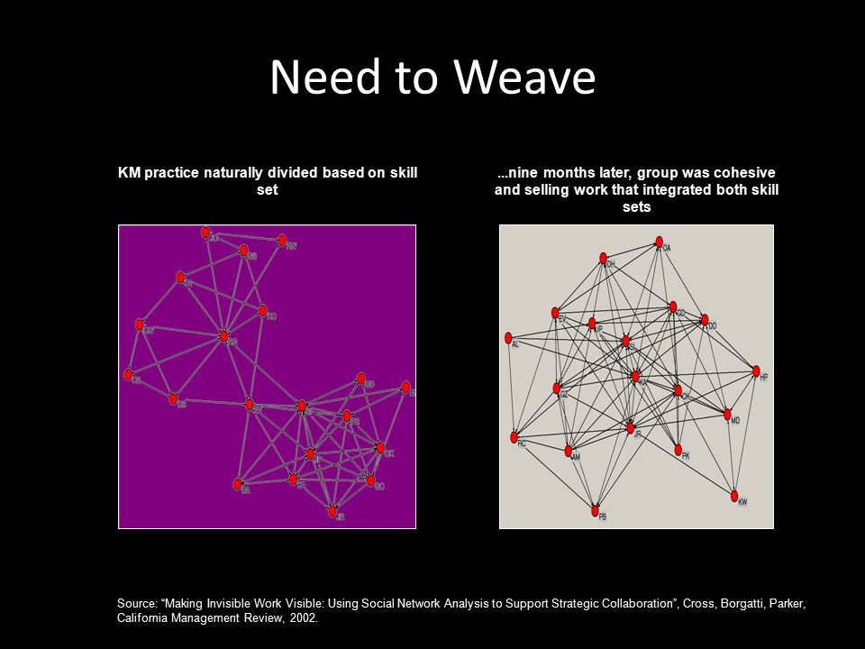 Need to Weave KM practice naturally divided based on skill set...nine months later, group was cohesive and selling work that integrated both skill sets Source: Making Invisible Work Visible: Using Social Network Analysis to Support Strategic Collaboration , Cross, Borgatti, Parker, California Management Review, 2002.