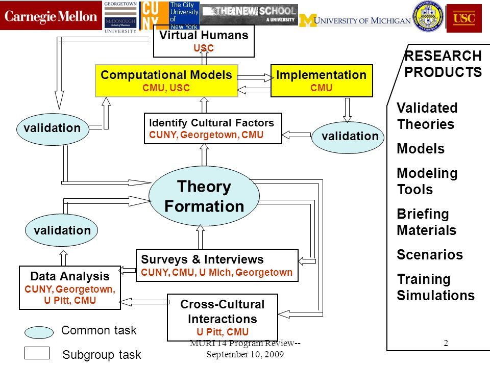 MURI 14 Program Review-- September 10, 2009 3 Problem Computational model of reasoning in Cooperation and Negotiation (C&N) Capture the rich process of C&N –Not just outcome –Not just offer-counteroffer but additional communications Account for cultural, social factors Rewards of other agents not known Uncertain and dynamic environment MURI 14 Program Review-- September 10, 2009