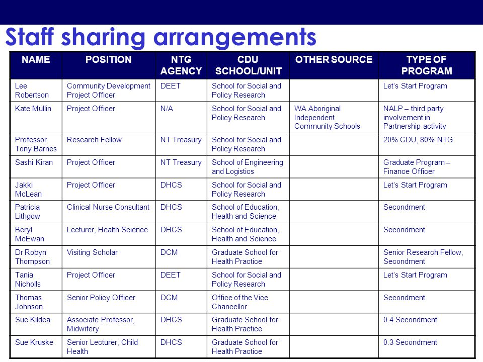 Staff sharing arrangements NAMEPOSITIONNTG AGENCY CDU SCHOOL/UNIT OTHER SOURCETYPE OF PROGRAM Lee Robertson Community Development Project Officer DEET