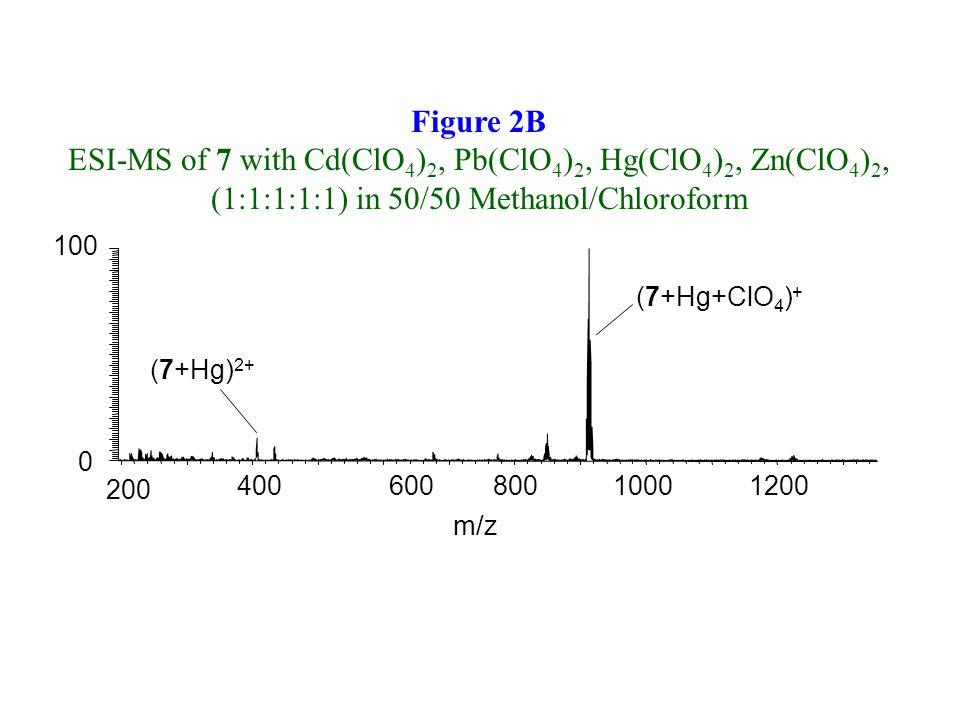 200 40060080010001200 m/z 100 0 (7+Hg+ClO 4 ) + (7+Hg) 2+ Figure 2B ESI-MS of 7 with Cd(ClO 4 ) 2, Pb(ClO 4 ) 2, Hg(ClO 4 ) 2, Zn(ClO 4 ) 2, (1:1:1:1: