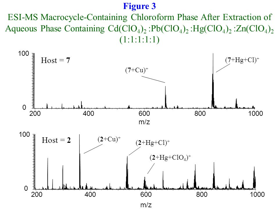 Figure 3 ESI-MS Macrocycle-Containing Chloroform Phase After Extraction of Aqueous Phase Containing Cd(ClO 4 ) 2 :Pb(ClO 4 ) 2 :Hg(ClO 4 ) 2 :Zn(ClO 4 ) 2 (1:1:1:1:1) 2004006008001000 m/z 0 100 (7+Hg+Cl) + (7+Cu) + 2004006008001000 m/z 0 100 (2+Hg+Cl) + (2+Cu) + (2+Hg+ClO 4 ) + Host = 7 Host = 2