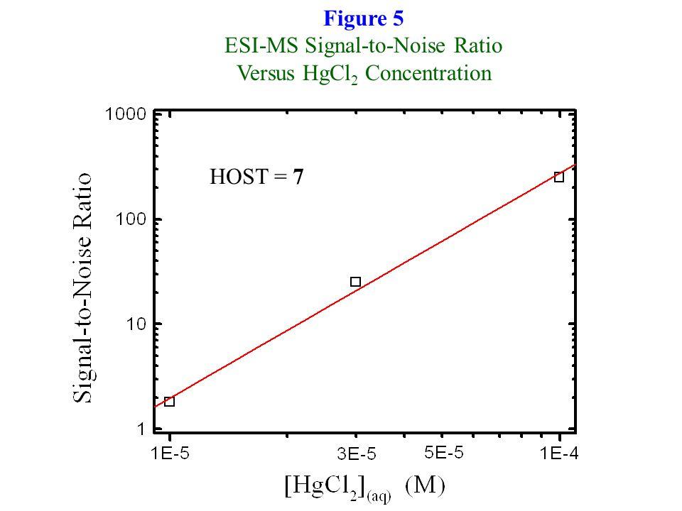 Figure 5 ESI-MS Signal-to-Noise Ratio Versus HgCl 2 Concentration HOST = 7