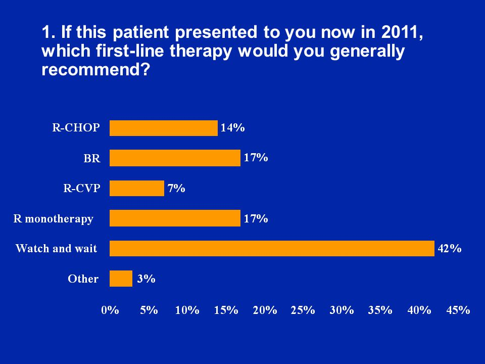 1. If this patient presented to you now in 2011, which first-line therapy would you generally recommend?
