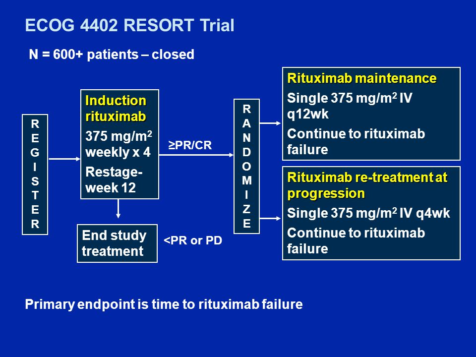 Induction rituximab 375 mg/m 2 weekly x 4 Restage- week 12 End study treatment <PR or PD ≥PR/CR Rituximab re-treatment at progression Single 375 mg/m 2 IV q4wk Continue to rituximab failure Rituximab maintenance Single 375 mg/m 2 IV q12wk Continue to rituximab failure Primary endpoint is time to rituximab failure RANDOMIZERANDOMIZE N = 600+ patients – closed REGISTERREGISTER ECOG 4402 RESORT Trial