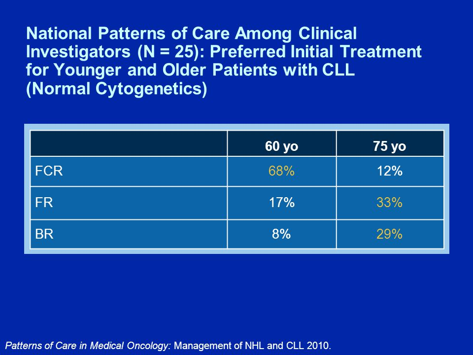 National Patterns of Care Among Clinical Investigators (N = 25): Preferred Initial Treatment for Younger and Older Patients with CLL (Normal Cytogenetics) Patterns of Care in Medical Oncology: Management of NHL and CLL 2010.