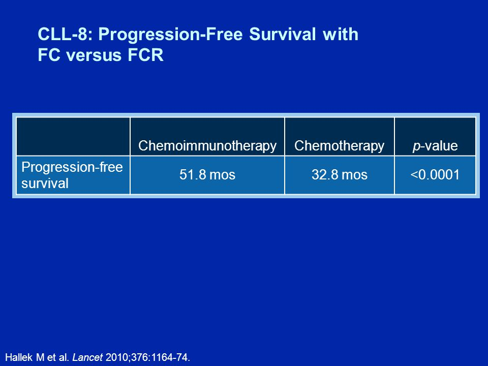 CLL-8: Progression-Free Survival with FC versus FCR Hallek M et al.