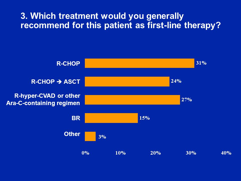3. Which treatment would you generally recommend for this patient as first-line therapy.
