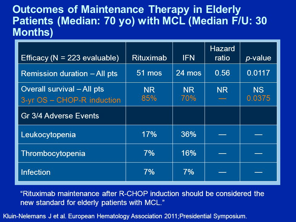 Efficacy (N = 223 evaluable)RituximabIFN Hazard ratiop-value Remission duration – All pts 51 mos24 mos0.560.0117 Overall survival – All pts 3-yr OS – CHOP-R induction NR 85% NR 70% NR — NS 0.0375 Gr 3/4 Adverse Events Leukocytopenia 17%36%—— Thrombocytopenia 7%16%—— Infection 7% —— Outcomes of Maintenance Therapy in Elderly Patients (Median: 70 yo) with MCL (Median F/U: 30 Months) Kluin-Nelemans J et al.