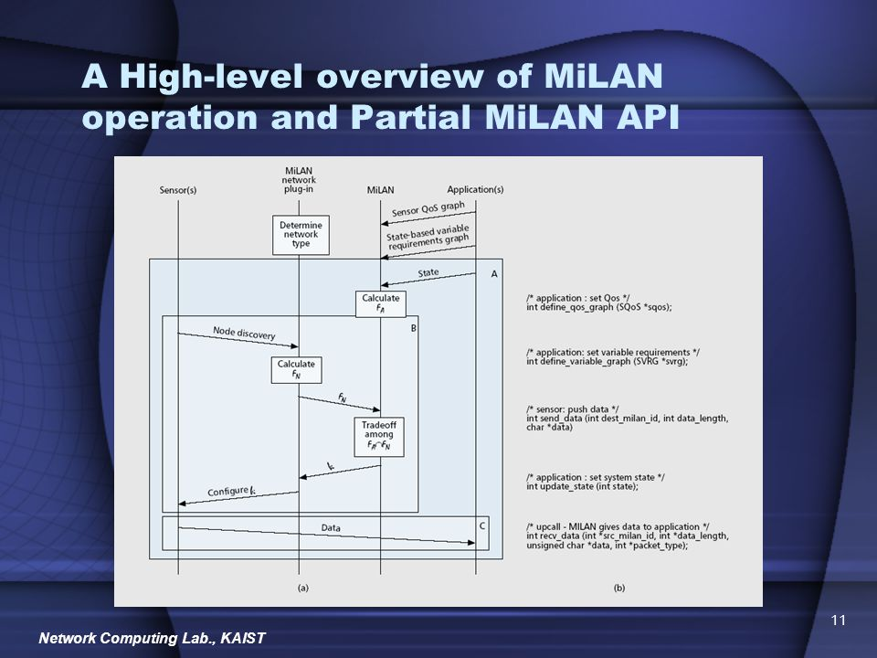 Network Computing Lab., KAIST 11 A High-level overview of MiLAN operation and Partial MiLAN API