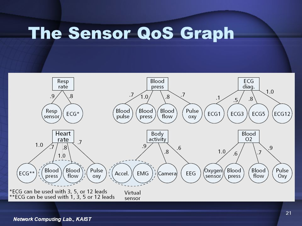 Network Computing Lab., KAIST 21 The Sensor QoS Graph