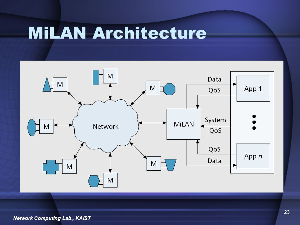 Network Computing Lab., KAIST 23 MiLAN Architecture
