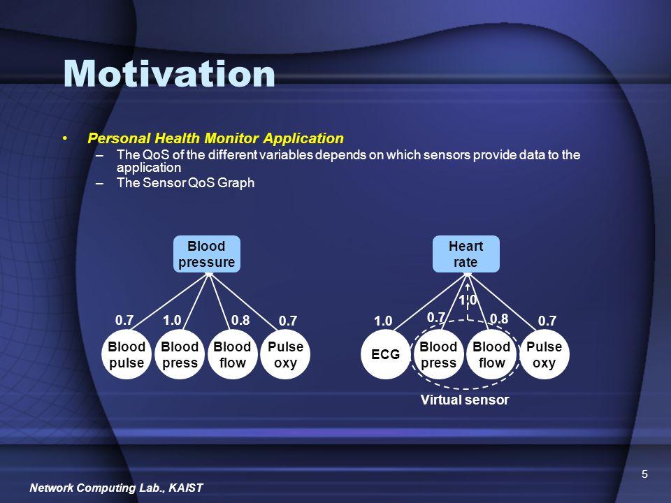 Network Computing Lab., KAIST 6 Motivation The characteristics of sensor network 2.