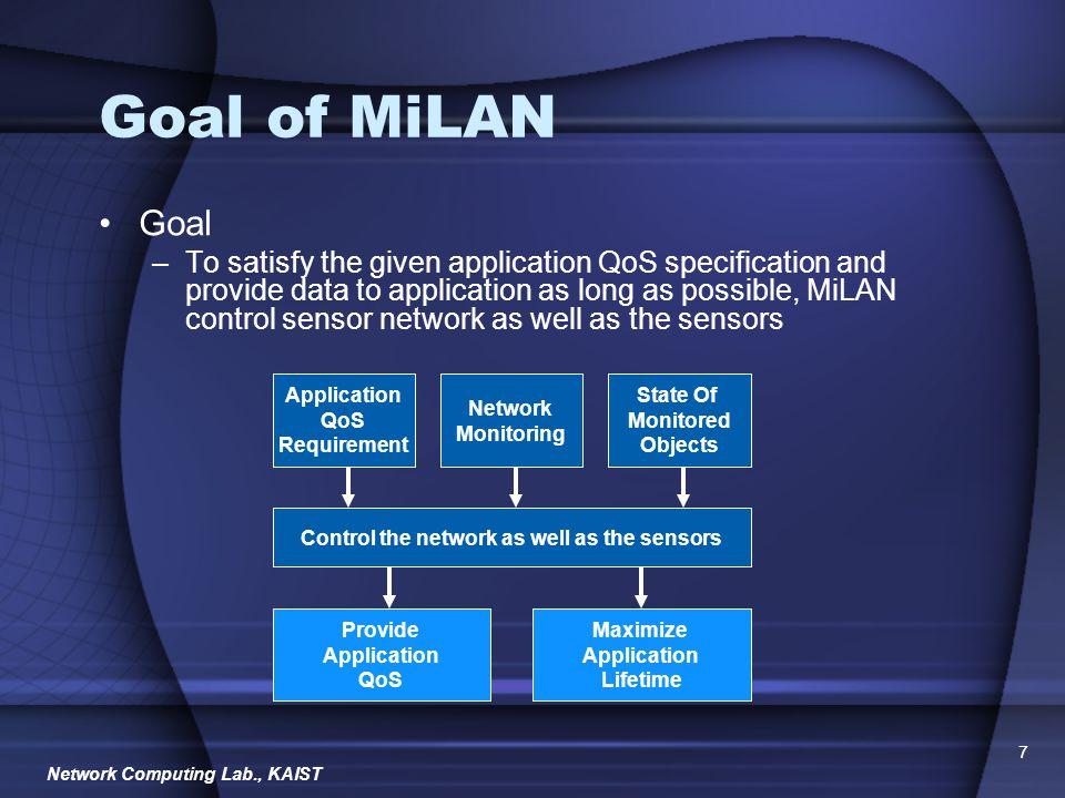 Network Computing Lab., KAIST 8 MiLAN Components