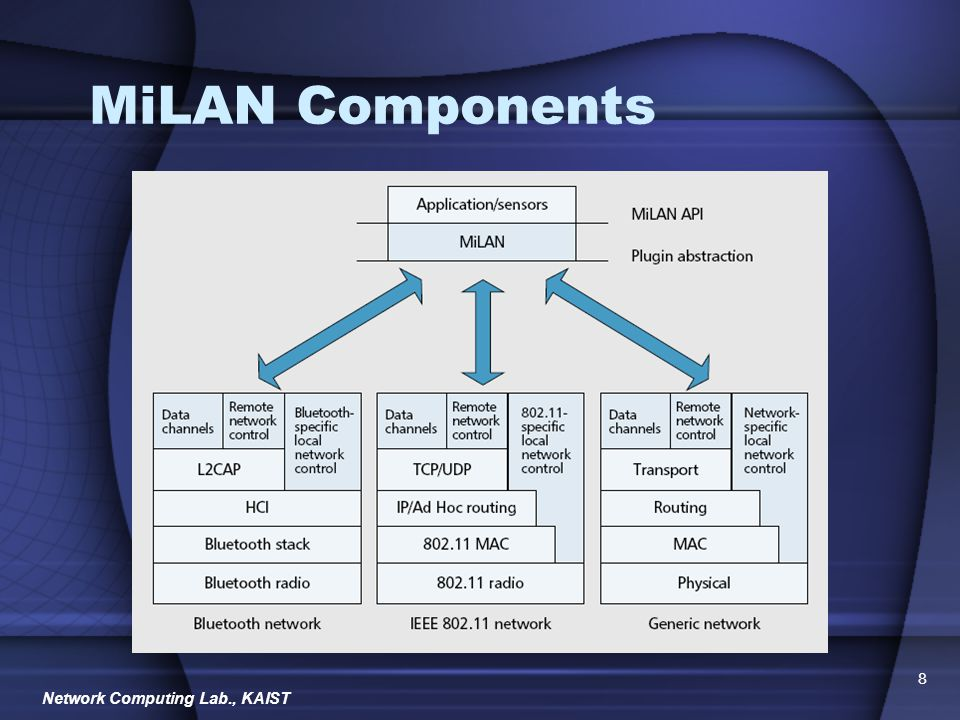 Network Computing Lab., KAIST 9 MiLAN Network Plugin Functionality –Providing available sensor sets –Getting bandwidth information –Discovery sensors Using service discovery protocol Ex.