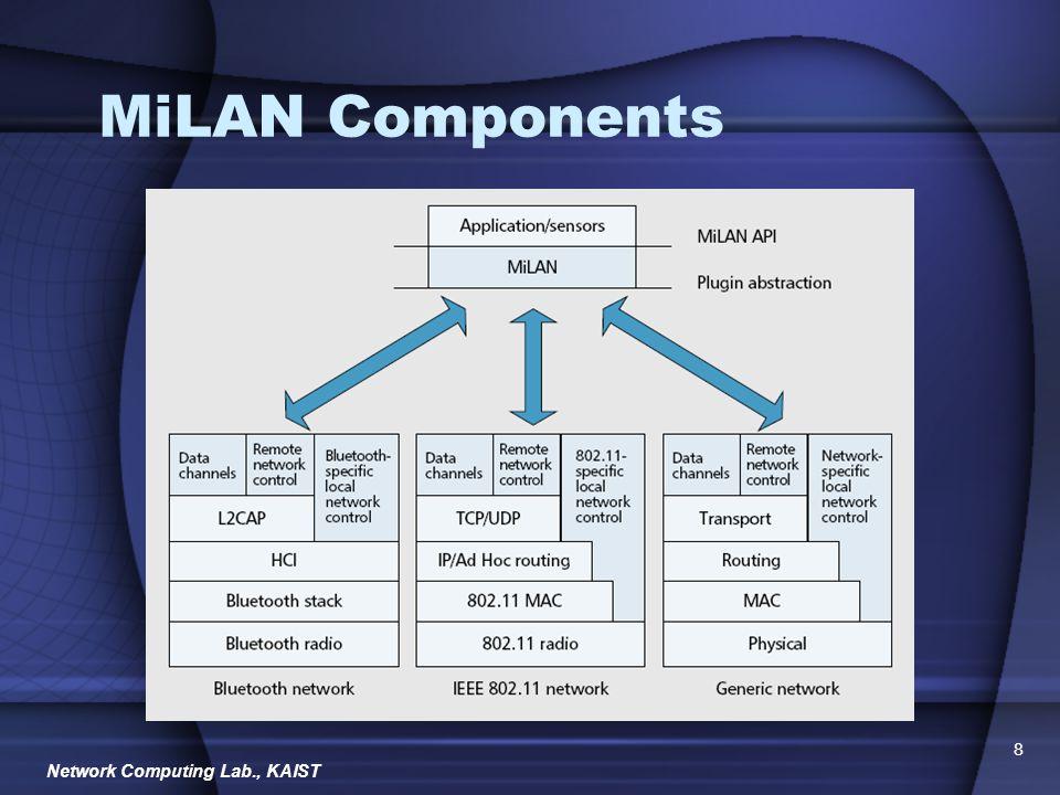Network Computing Lab., KAIST 19 Supplementary Slides