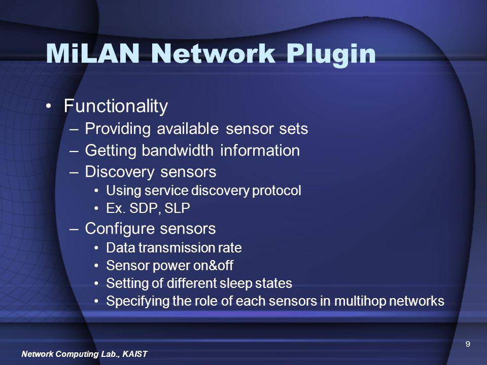 Network Computing Lab., KAIST 10 MiLAN Overview App.