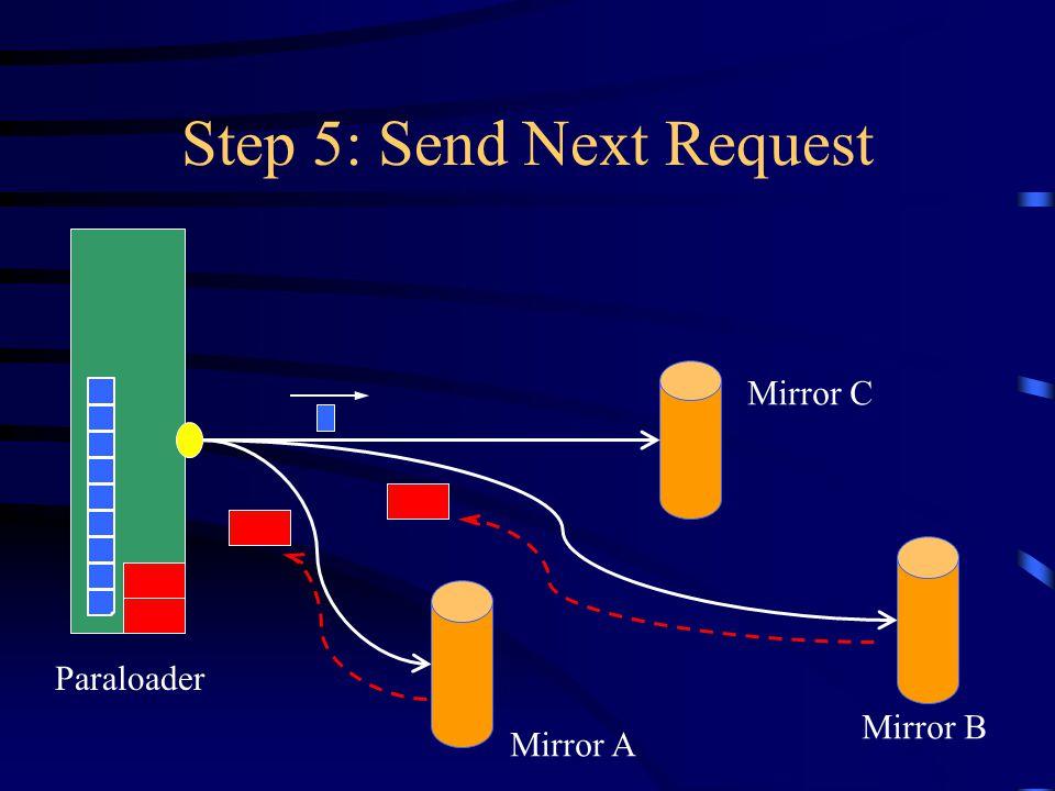 Step 5: Send Next Request Paraloader Mirror A Mirror B Mirror C