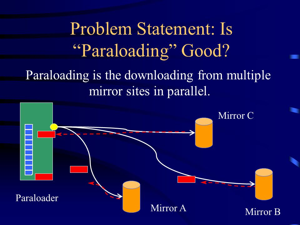 """Problem Statement: Is """"Paraloading"""" Good? Paraloading is the downloading from multiple mirror sites in parallel. Paraloader Mirror B Mirror C Mirror A"""