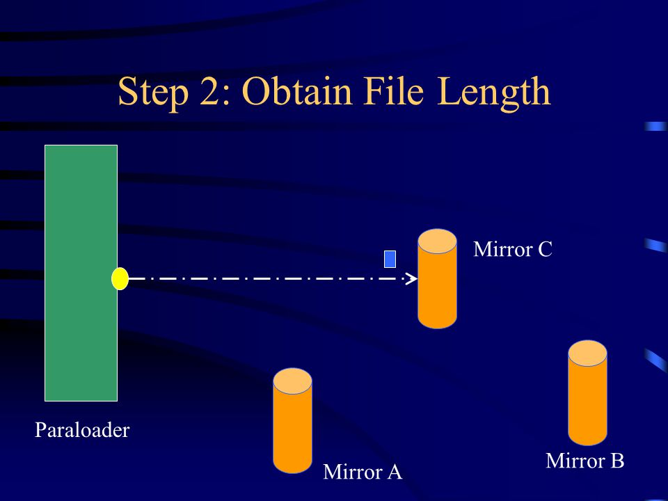 Step 2: Obtain File Length Paraloader Mirror A Mirror B Mirror C