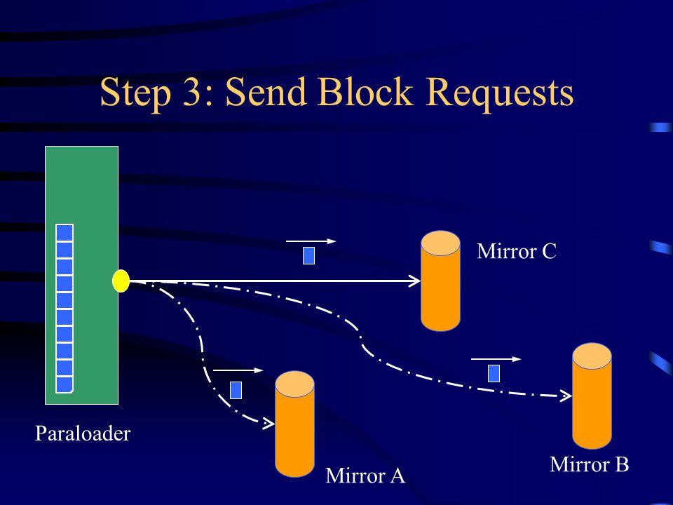Step 3: Send Block Requests Paraloader Mirror A Mirror B Mirror C