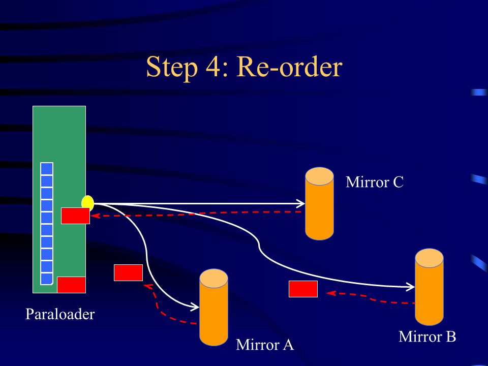 Step 4: Re-order Paraloader Mirror A Mirror B Mirror C