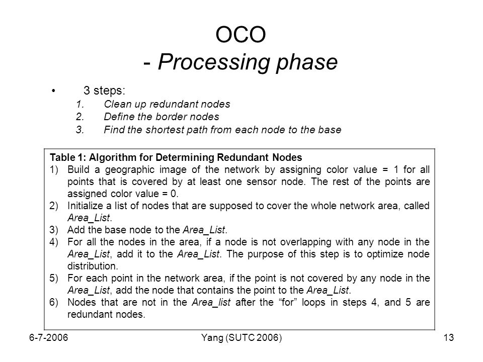 6-7-2006Yang (SUTC 2006)13 OCO - Processing phase 3 steps: 1.Clean up redundant nodes 2.Define the border nodes 3.Find the shortest path from each node to the base Table 1: Algorithm for Determining Redundant Nodes 1)Build a geographic image of the network by assigning color value = 1 for all points that is covered by at least one sensor node.