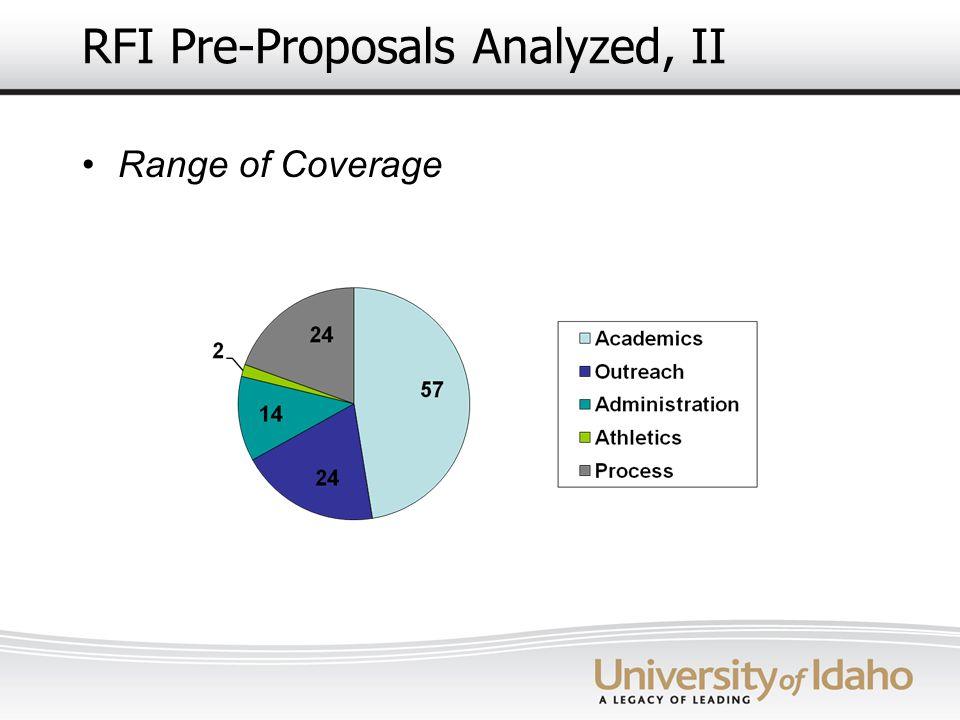 RFI Pre-Proposals Analyzed, II Range of Coverage