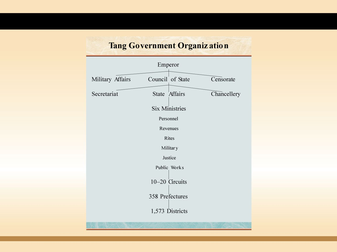 Yuan Governmental Structure Civil administration highly centralized Move towards absolutism Military service a monopoly of Mongols Classification in appointing civil officials Highest - Mongols Second - Persians, Turks, other non-Chinese Third - northern Chinese Lowest - southern Chinese Mongols took an easier examination Copyright © 2009 Pearson Education, Inc., Upper Saddle River, NJ 07458.