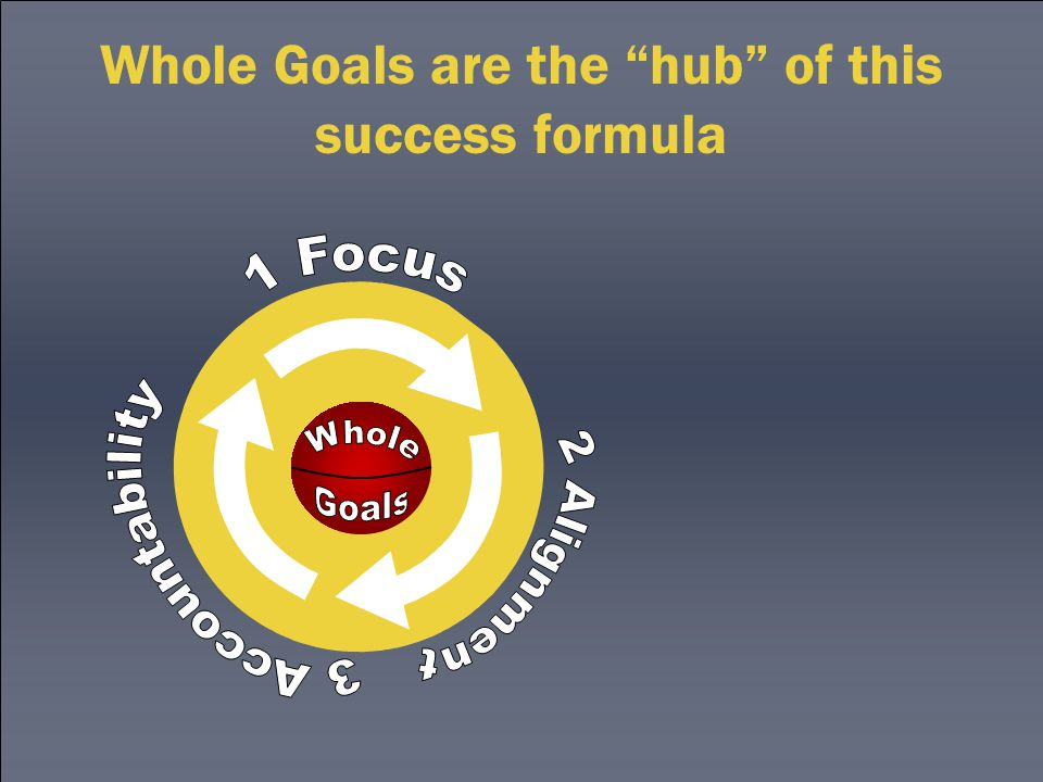 Whole Goals are the hub of this success formula