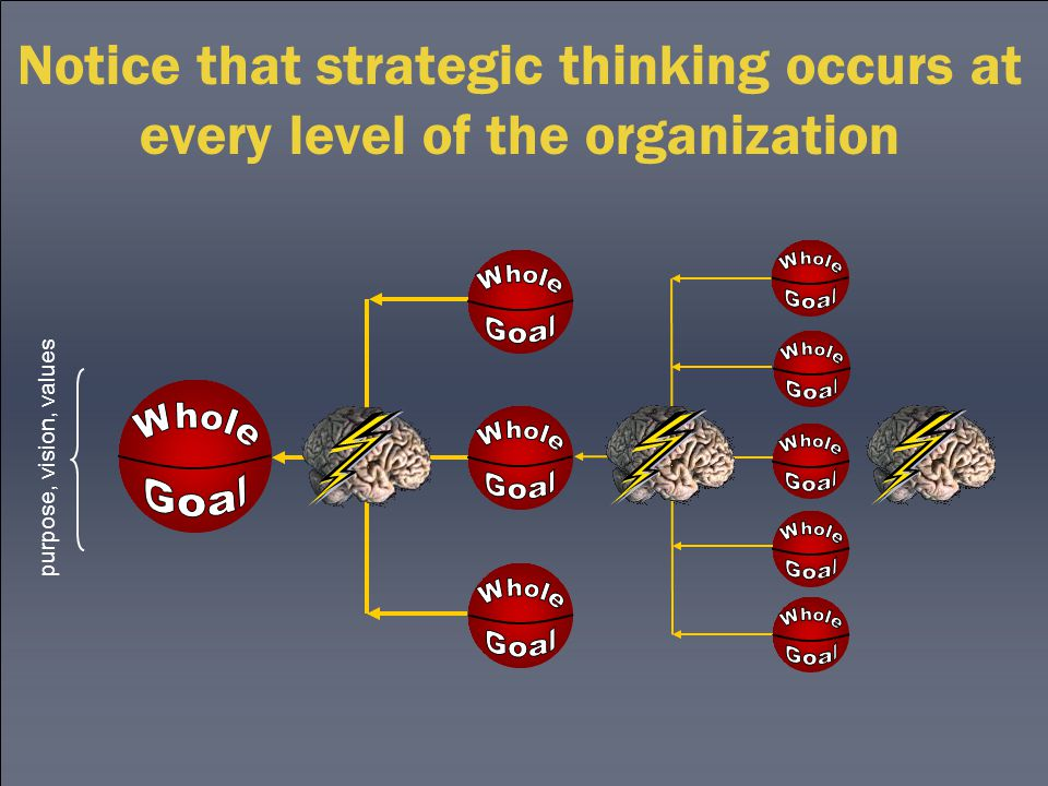 Notice that strategic thinking occurs at every level of the organization purpose, vision, values