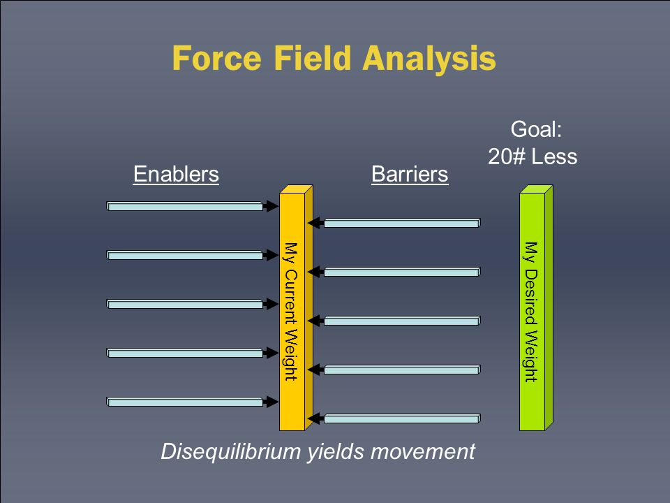 Force Field Analysis Disequilibrium yields movement My Current Weight My Desired Weight EnablersBarriers Goal: 20# Less