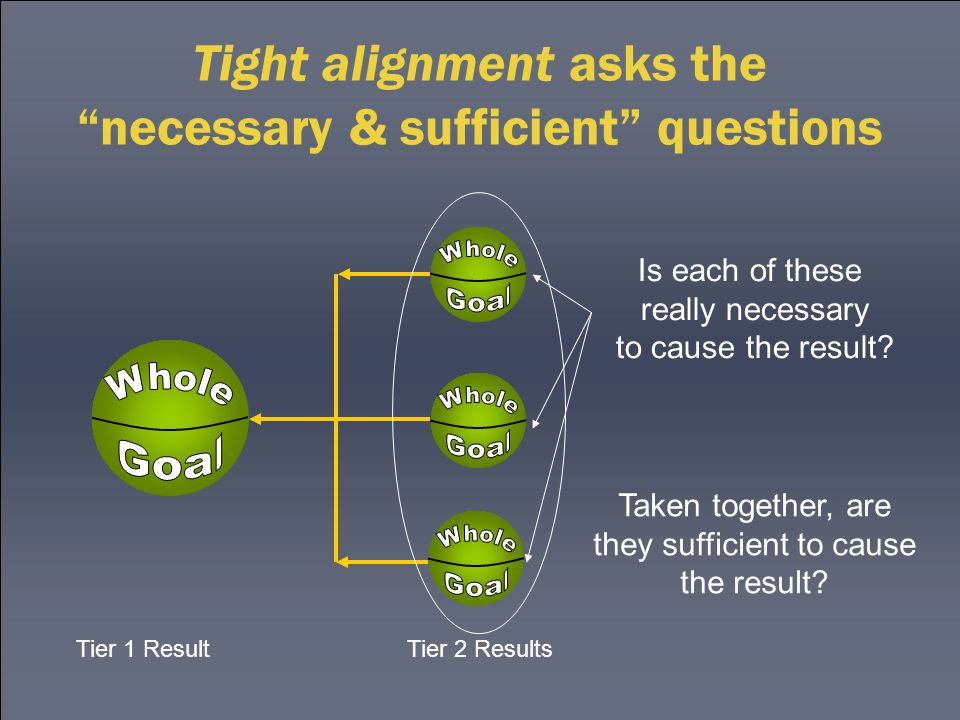 """Tight alignment asks the """"necessary & sufficient"""" questions Is each of these really necessary to cause the result? Tier 1 Result Tier 2 Results Taken"""