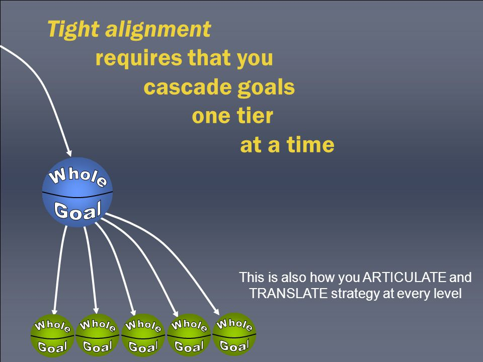 Tight alignment requires that you cascade goals one tier at a time This is also how you ARTICULATE and TRANSLATE strategy at every level
