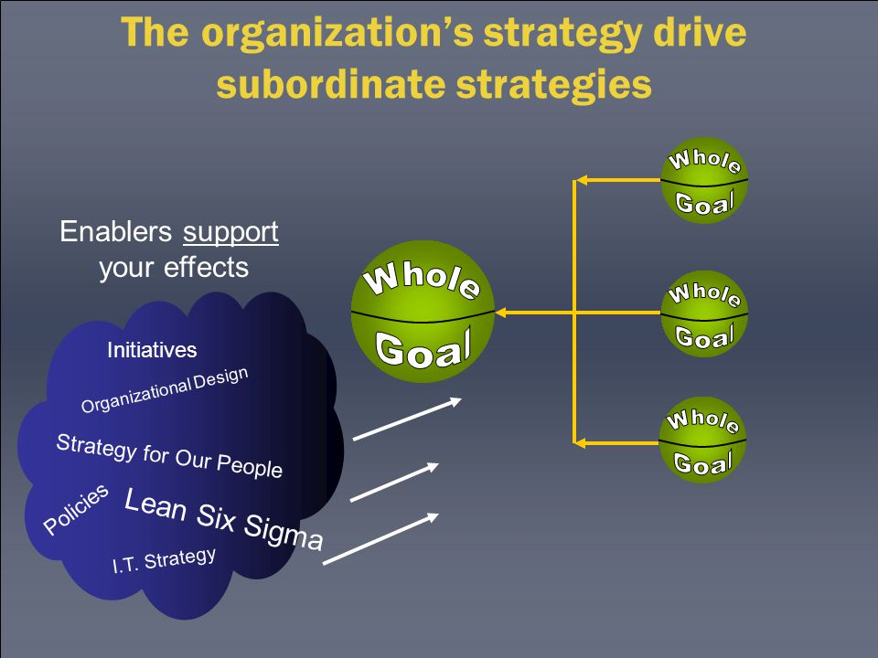 The organization's strategy drive subordinate strategies Enablers support your effects Initiatives Organizational Design Strategy for Our People Lean