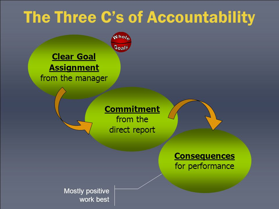 The Three C's of Accountability Commitment from the direct report Consequences for performance Clear Goal Assignment from the manager Mostly positive