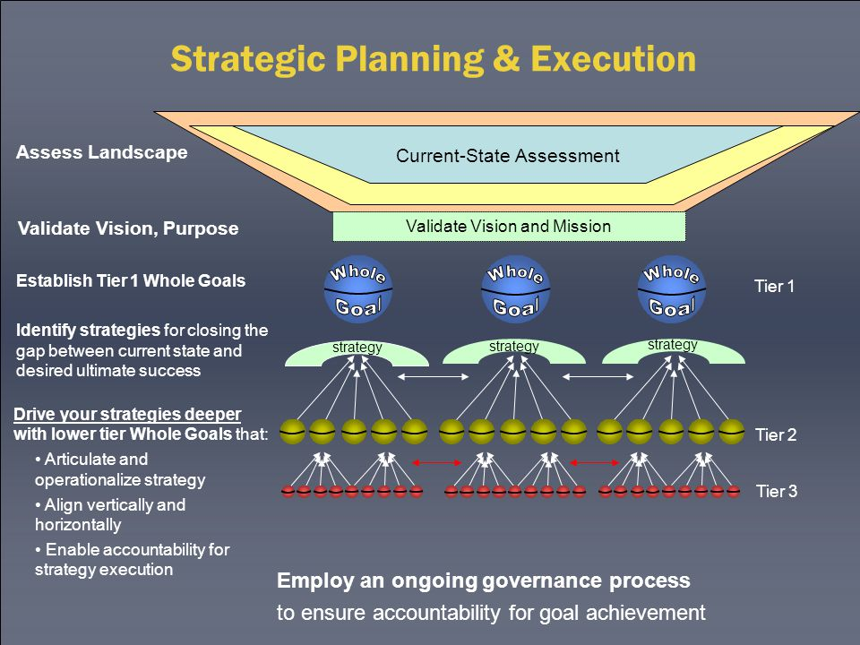 Strategic Planning & Execution Current-State Assessment Validate Vision and Mission Tier 1 Tier 2 Tier 3 strategy Establish Tier 1 Whole Goals Drive your strategies deeper with lower tier Whole Goals that: Articulate and operationalize strategy Align vertically and horizontally Enable accountability for strategy execution Assess Landscape Validate Vision, Purpose Identify strategies for closing the gap between current state and desired ultimate success Employ an ongoing governance process to ensure accountability for goal achievement