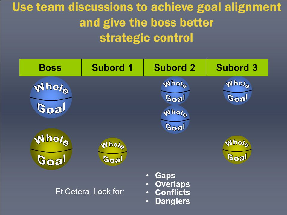 Boss Subord 1Subord 2Subord 3 Et Cetera. Look for: Gaps Overlaps Conflicts Danglers Use team discussions to achieve goal alignment and give the boss b