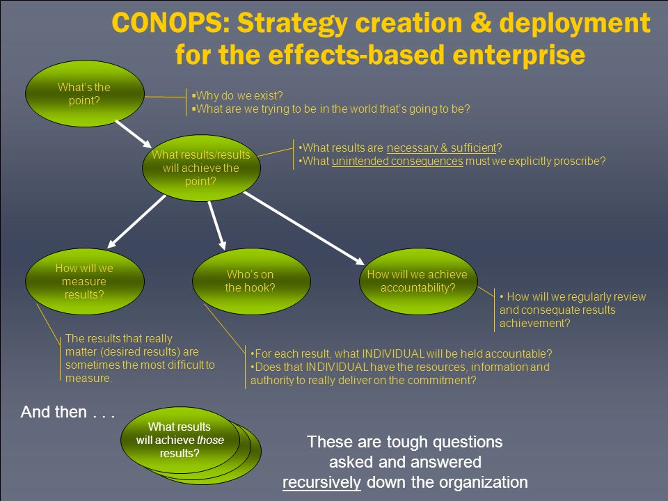 CONOPS: Strategy creation & deployment for the effects-based enterprise These are tough questions asked and answered recursively down the organization