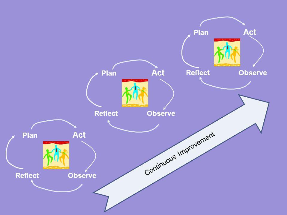 Plan Act ReflectObserve Plan Act ReflectObserve Plan Act ReflectObserve Continuous Improvement