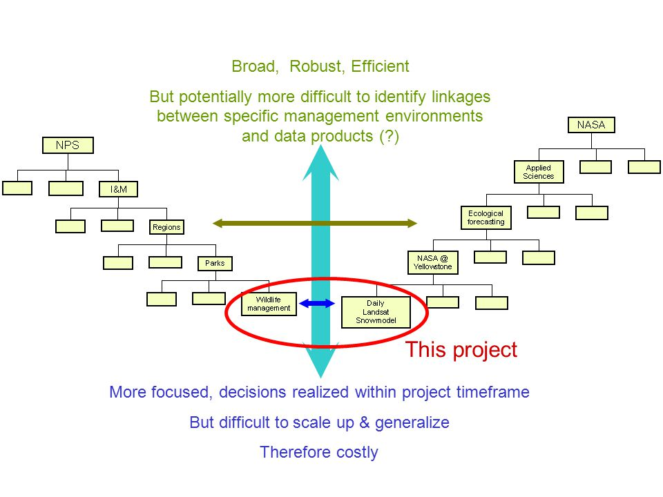 Broad, Robust, Efficient But potentially more difficult to identify linkages between specific management environments and data products ( ) More focused, decisions realized within project timeframe But difficult to scale up & generalize Therefore costly This project