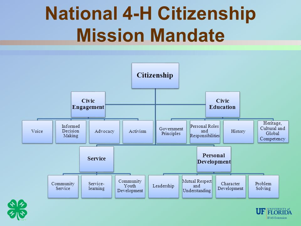 National 4-H Citizenship Mission Mandate Citizenship Service Community Service Service- learning Community Youth Development Personal Development Leadership Mutual Respect and Understanding Character Development Problem Solving Civic Engagement Voice Informed Decision Making AdvocacyActivism Civic Education Government Principles Personal Roles and Responsibilities History Heritage, Cultural and Global Competency