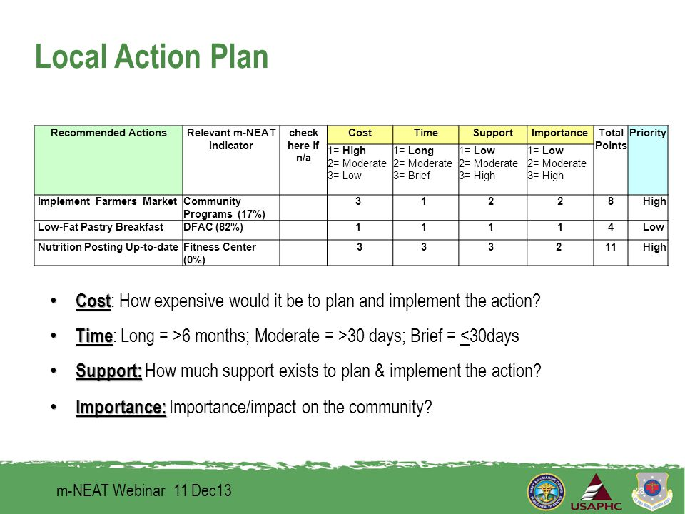 Local Action Plan m-NEAT Webinar 11 Dec13 28 Recommended ActionsRelevant m-NEAT Indicator check here if n/a CostTimeSupportImportanceTotal Points Priority 1= High 2= Moderate 3= Low 1= Long 2= Moderate 3= Brief 1= Low 2= Moderate 3= High Implement Farmers MarketCommunity Programs (17%) 3 1 2 28 High Low-Fat Pastry BreakfastDFAC (82%) 1 1 1 14 Low Nutrition Posting Up-to-dateFitness Center (0%) 33 3 2 11 High Cost Cost : How expensive would it be to plan and implement the action.