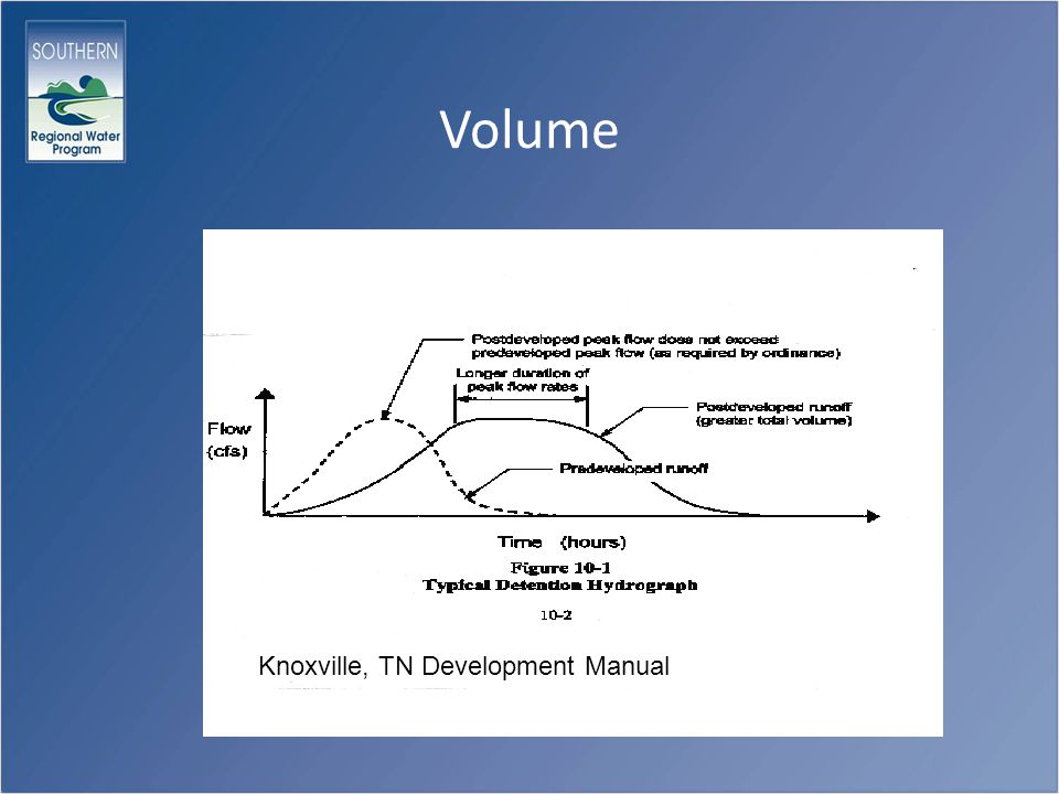 Volume Knoxville, TN Development Manual