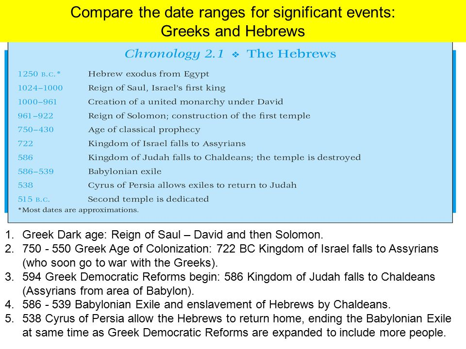 Compare the date ranges for significant events: Greeks and Hebrews 1.Greek Dark age: Reign of Saul – David and then Solomon. 2.750 - 550 Greek Age of