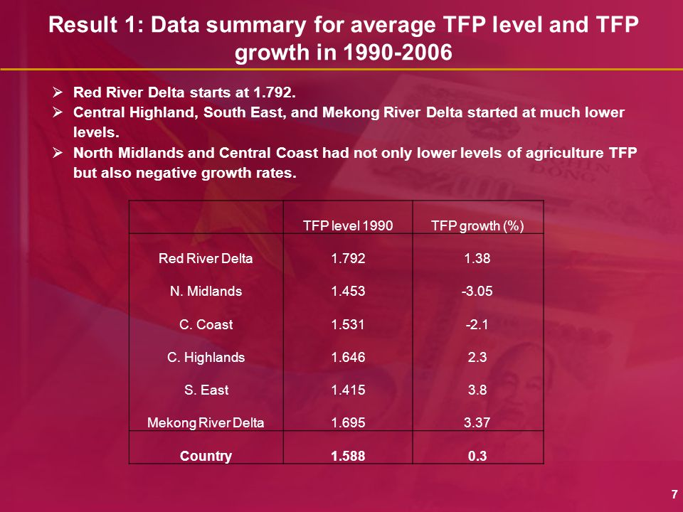 Result 1: Data summary for average TFP level and TFP growth in 1990-2006 7  Red River Delta starts at 1.792.