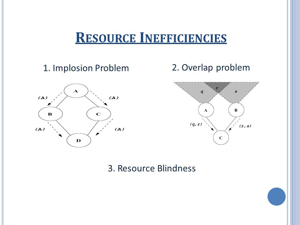 R ESOURCE I NEFFICIENCIES 3. Resource Blindness 2. Overlap problem 1. Implosion Problem