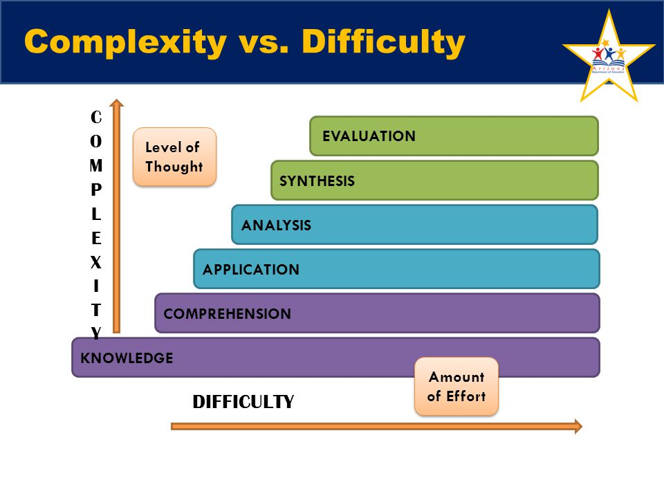 Complexity vs. Difficulty SYNTHESIS ANALYSIS APPLICATION COMPREHENSION KNOWLEDGE EVALUATION Level of Thought Amount of Effort DIFFICULTY