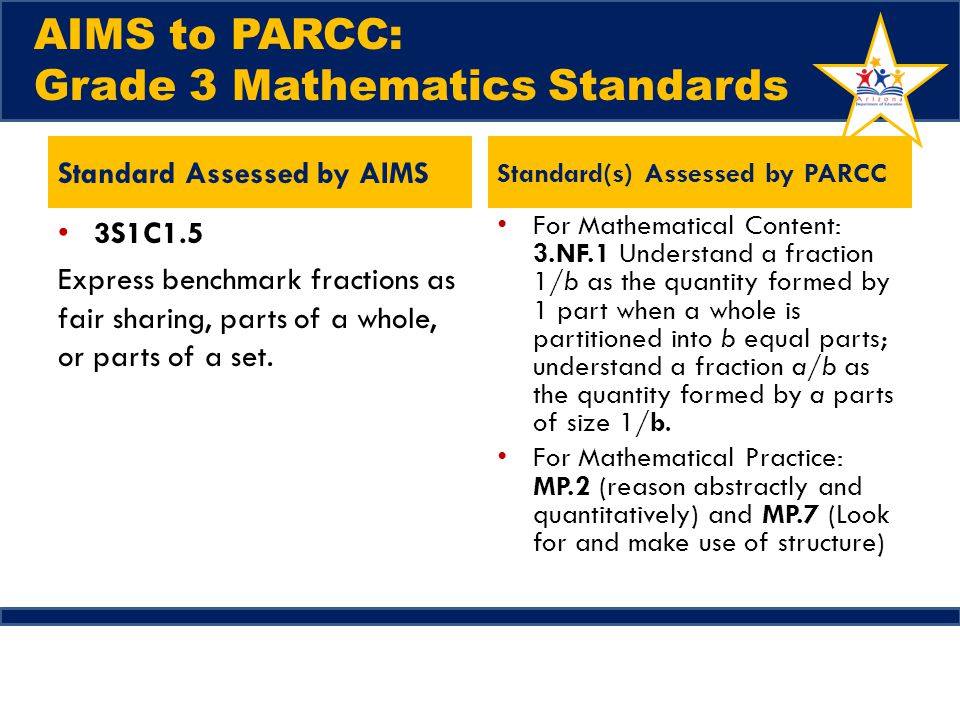AIMS to PARCC: Grade 3 Mathematics Standards Standard Assessed by AIMS 3S1C1.5 Express benchmark fractions as fair sharing, parts of a whole, or parts